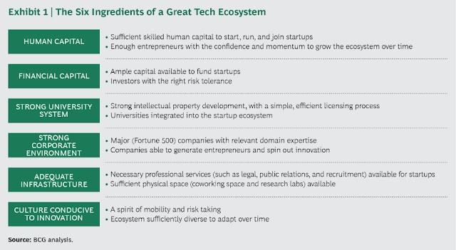 6 resep untuk ekosistem teknologi
