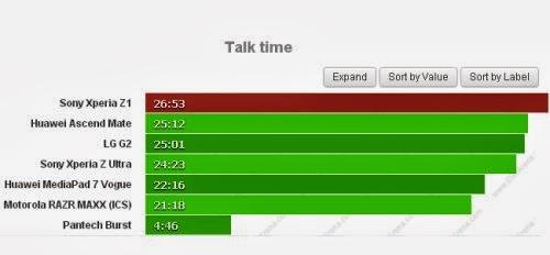 Quasi 27 ore di conversazioni telefoniche consecutive sul nuovo phablet con fotocamera da 20 megapixel di Sony