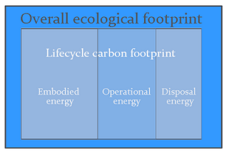 embodied energy and ecological footprint