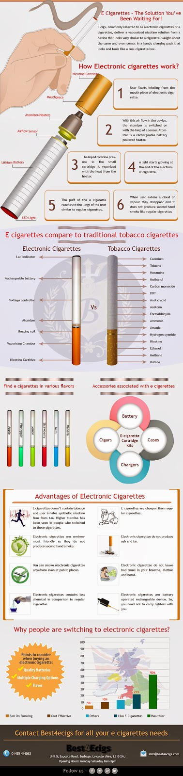 Infograph picture about E cigarettes by Best4Ecigs