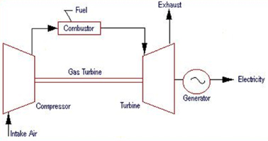 working of open cycle gas turbine and closed cycle gas turbine