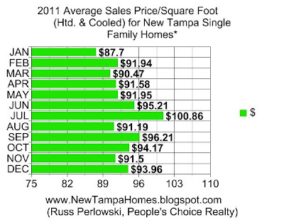 New tampa and wesley chapel fl january 2012 for New home cost per square foot