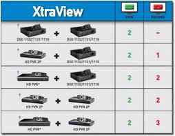 compatible decoders for dstv extra view combination