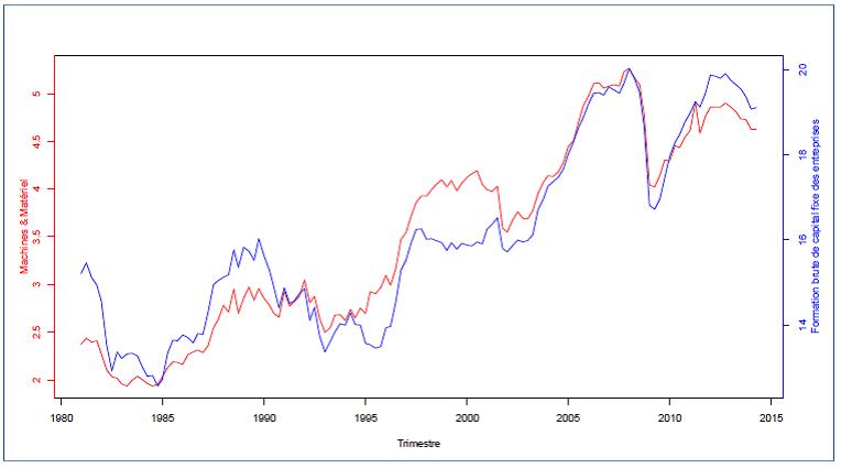 Part en pourcentage des machines & matériel et de la formation brute en capital fixe des entreprises dans le PIB, Canada, 1981:T1-2014:T2, Source: Statistique Canada