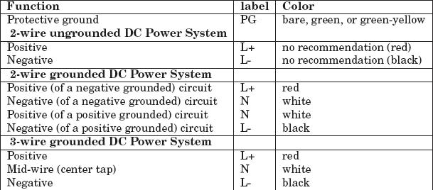 standard wiring color codes plc plc ladder plc ebook plc rh plc scada dcs blogspot com Electrical Outlet Wiring Black White dc cable black white