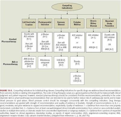 algorithm ot hypertension2