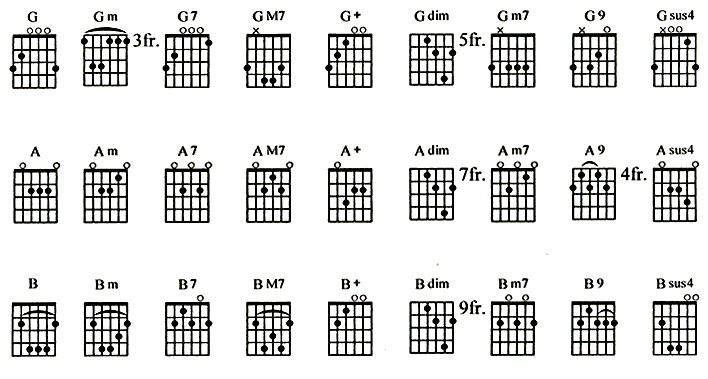 Tips bermain guitar