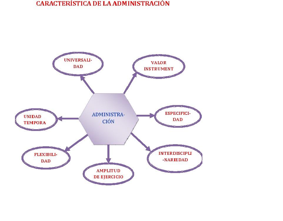 Administracion lbv mapa conceptual de las caracteristica for Concepto de tecnicas de oficina