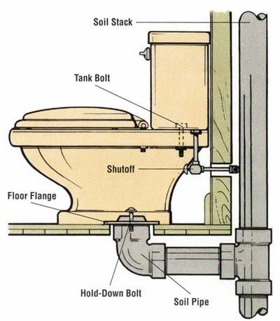 How to Install a Handicap Accessible Toilet that Will be Sturdy ...