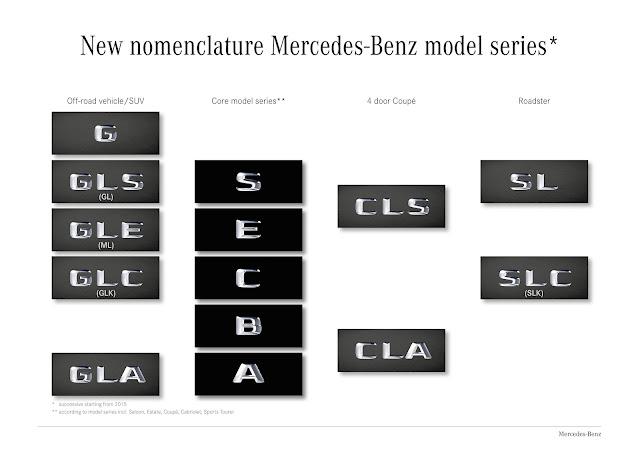 Mercedes Benz Nomenclature