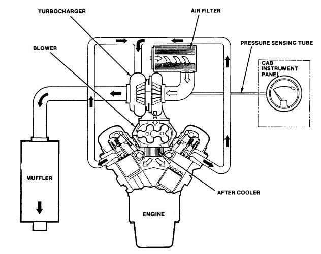 technical theory  intake system of engine
