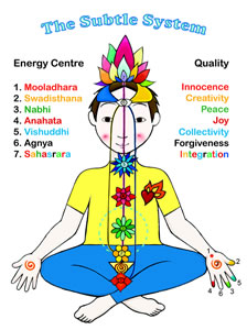 Czakry i główne kanały energetyczne u dziecka