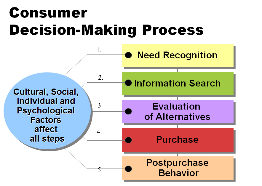 consumer decision making process Today, consumer behaviour is a multidisciplinary science that investigates not only the consumer decision-making process and the acquisition of product, but also the further activities of the consumer after the purchase of the product, such as using, evaluating and rejecting the product or service (blackwell et al 2001.