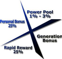 Bonus 4Life (Cara Pemberian dan Pengiraan Bonus)