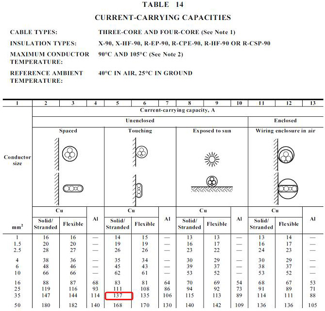 Cable sizing calculation part 1 guide to electrical engineering from table 24 taking a conservative value of derating factor of 08 continuous current rating of our cable changes from 137a to 1096a which is well greentooth Choice Image