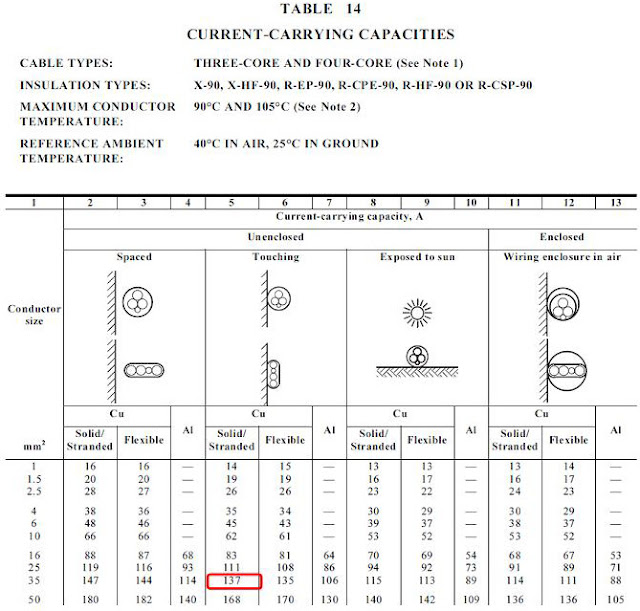 Cable sizing calculation part 1 guide to electrical for Domesticated engineer table