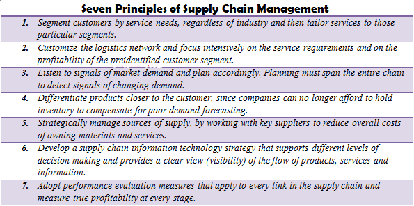 Image result for Basic principles of supply chain management