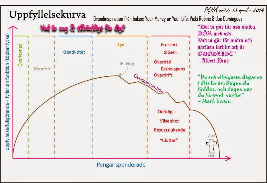 Den s.k fulfillment curve något omritad. Tills vidare får den heta uppfyllelsekurvan.
