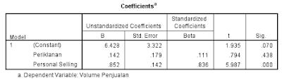 Langkah Mencari Persamaan Regresi Linear Berganda dengan Menggunakan Software IBM SPSS 21