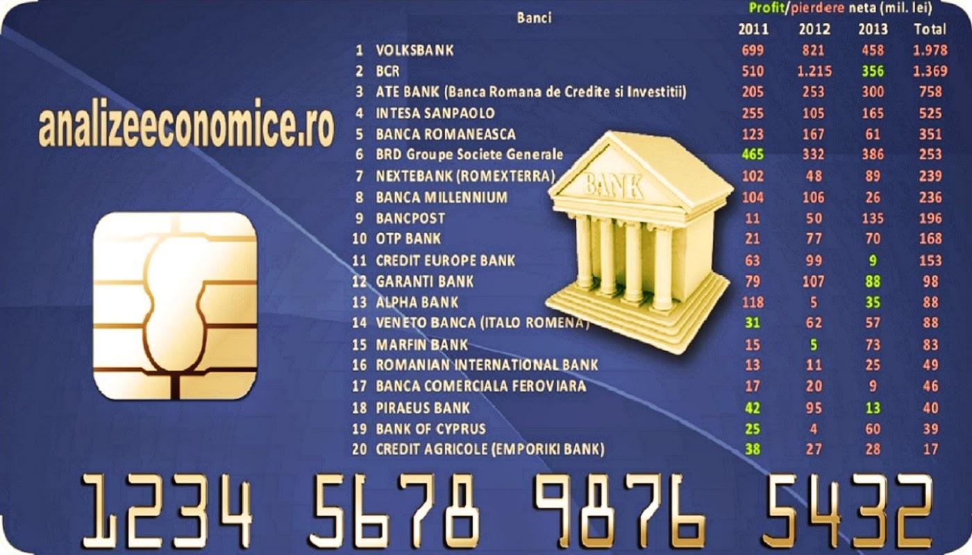 Pierderile băncilor din ultimii trei ani