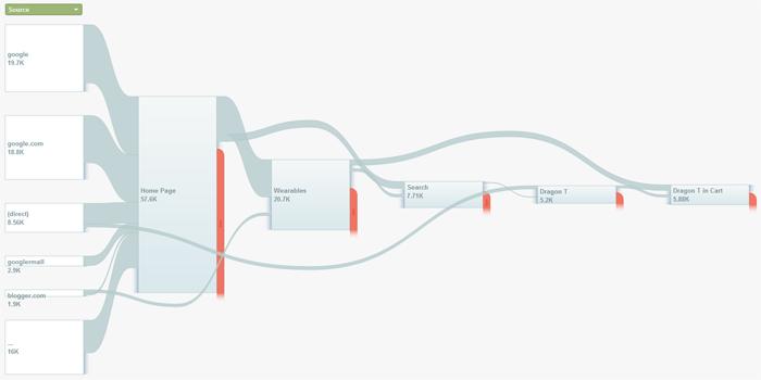 Understanding Goal Flow In Google Analytics
