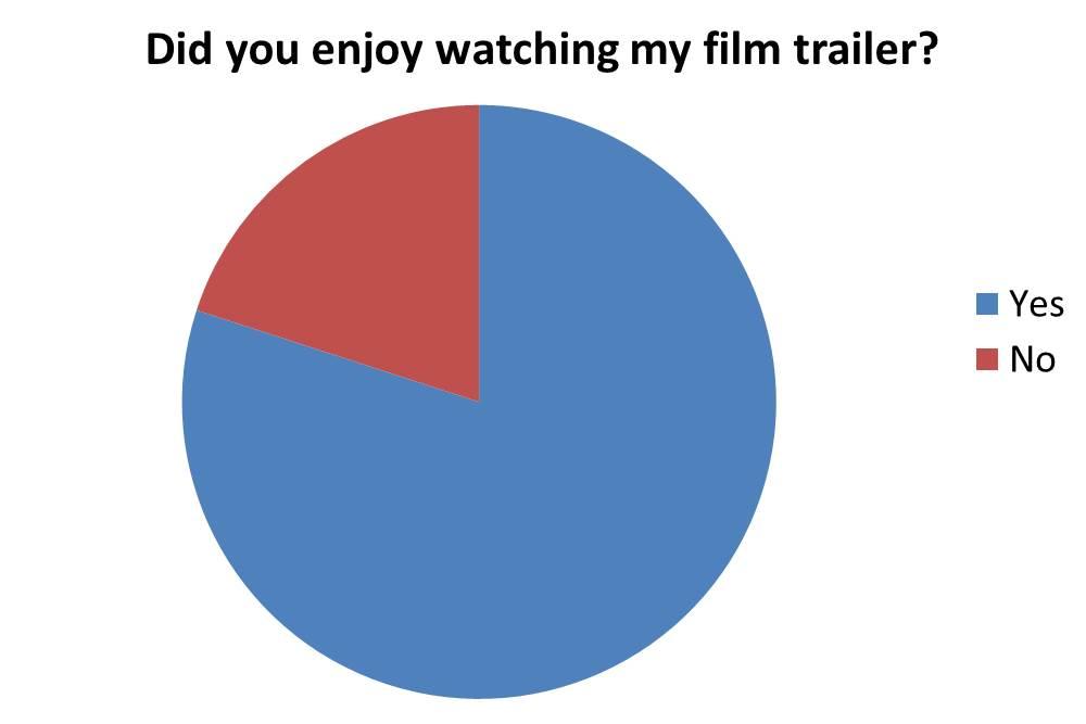 as media studies coursework film trailer As media studies coursework grade a film trailer 'going nowhere' romcom romantic comedy.