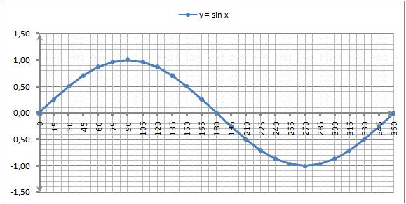 Grafik fungsi y = f(x) = sin x