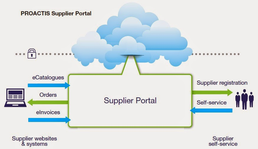 Isafe portal deals with which segment of information