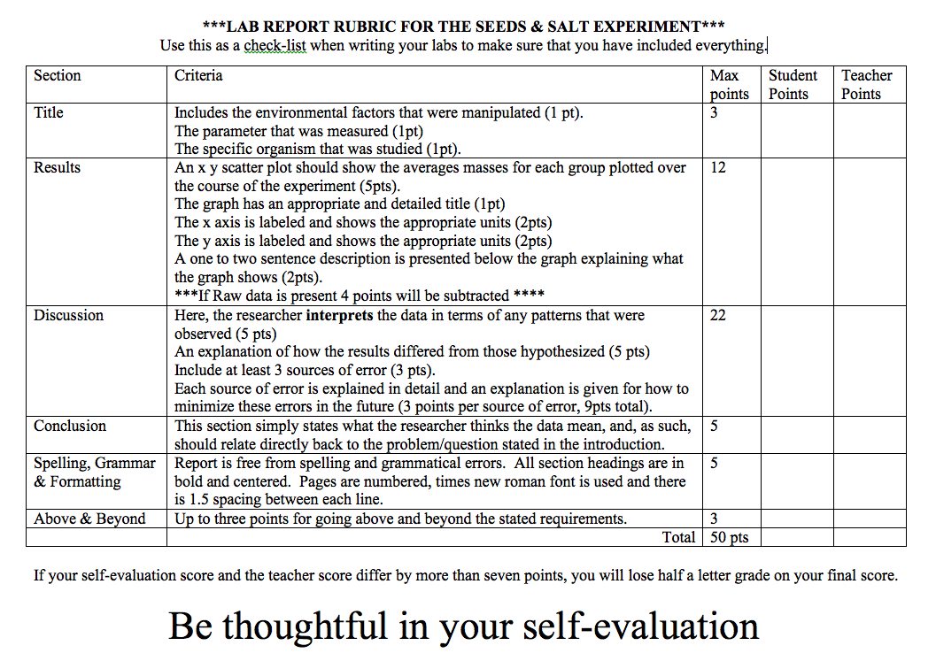 bio 111 report grading rubric Grading policy update as of 12/7/16: grade clarification memo upon completion of their courses, students receive final grades a final grade is a letter grade that carries with it a numerical value, as outlined below.
