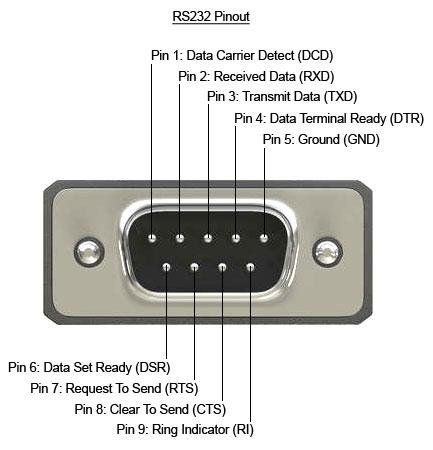 Pinologia złącza RS-232 w wersji D-SUB 9.