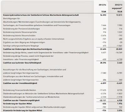 Cash Flow 2013 / 2014