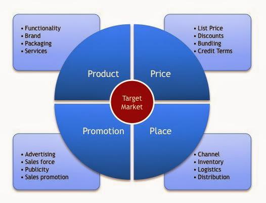 International market research process