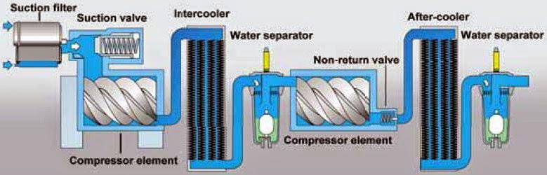 Air Compressor Dan Air Dryer
