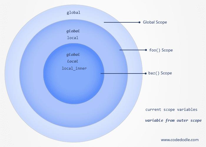 Scope Circle