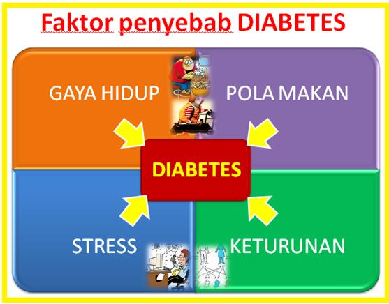 cara mengatasi penyakit diabetes dan obesitas secara alami
