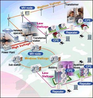 Cctv alarm systemdata center komputer hardware software plc merupakan kepanjangan dari power line communications teknologi yang menggunakan koneksi line kabel listrik yang dapat digunakan pada ccuart Images