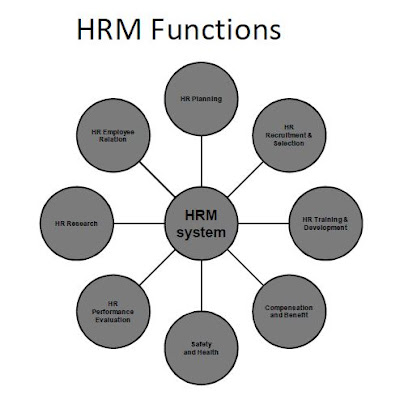 hrm functions Hrm functions and objectives 1 societal objectives • societal objectives of hrm make sure that the organization is socially and ethically responsible • minimizing negative impact of societal demands on organizations • for example: eeo laws forces organizations to be ethical in recruitment, to minimize the discrimination against hiring based on ethnicity, race, and religion etc.