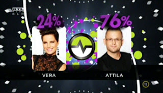 76 százalékkal nyert Attila