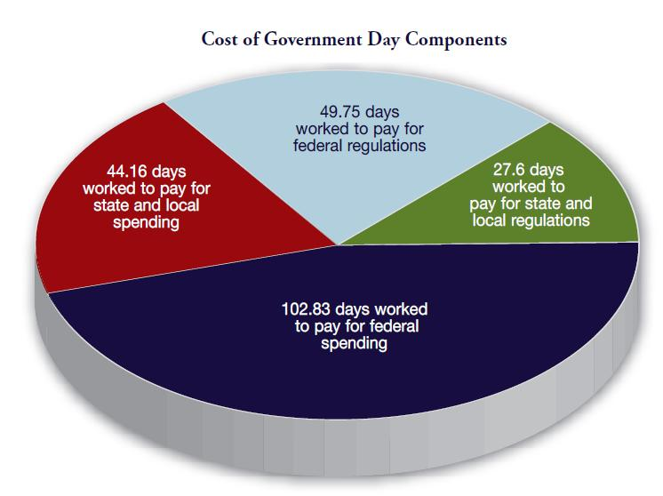 income to pay off his or her share of the spending and regulatory burden
