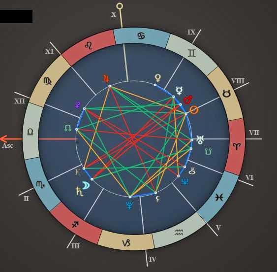 Astrology Zone Daily Horoscope Forecast May 5 2015