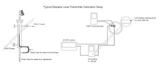 Typical Calibration Procedure of Displacer (Buoyancy) Level