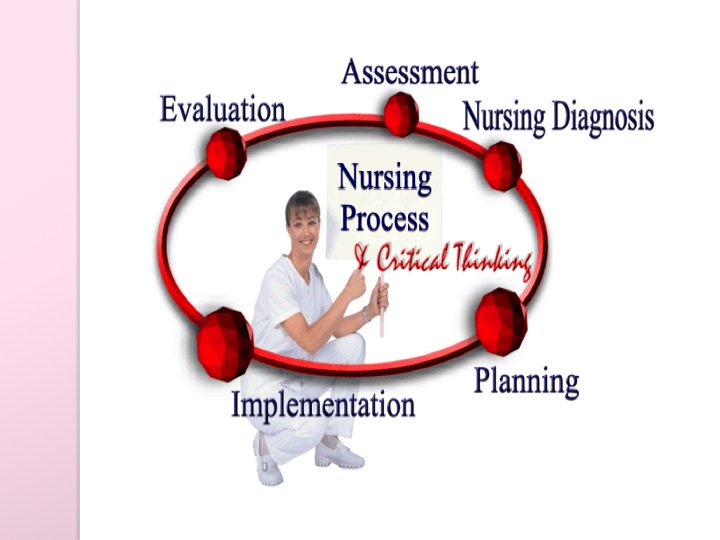 communication is important in nursing and nursing process nursing essay The basis for all nursing interventions   the collection of data is a professional nursing act  communication of information.