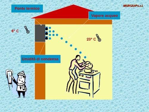 Muffa e umidit in casa l umidit per condensazione la muffa sui muri di casa - Come togliere l umidita in casa ...