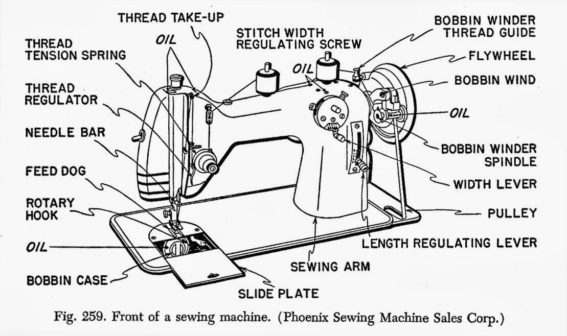 simple sewing machine parts sketch coloring page