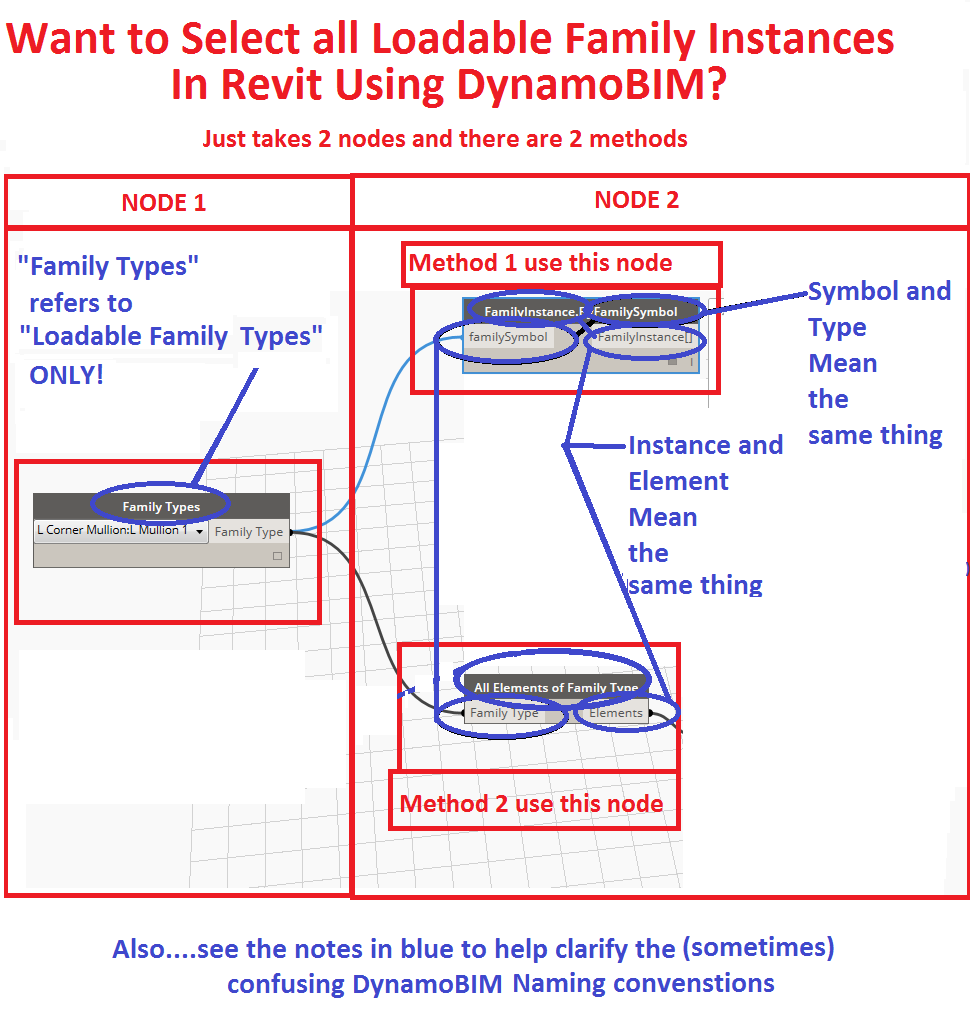 Want to Select all Loadable Revit Family Instances Using DynamoBIM? Its easy if you could understand the naming used within each node…