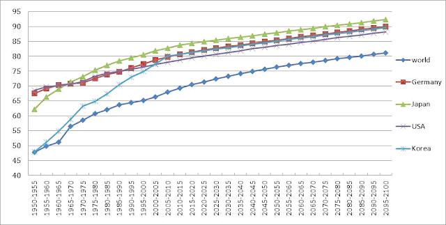 聯合國2010年全球人口預測資料