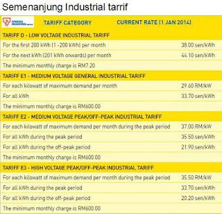Tarif Elektrik Sarawak lebih murah berbanding Semenanjung dan rantau Asia