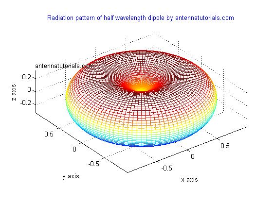 Antenna Tutorials Training Radiation Pattern Of Half Wave Dipole