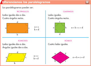http://www.primerodecarlos.com/TERCERO_PRIMARIA/mayo/Unidad12/matematicas/actividades/Clasifi_paralelogramos/visor.swf