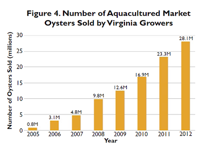 Chart of Oyster Industry Virginia